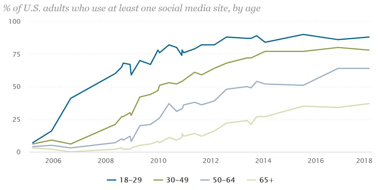 Rise in Social Media Use by Age Groups