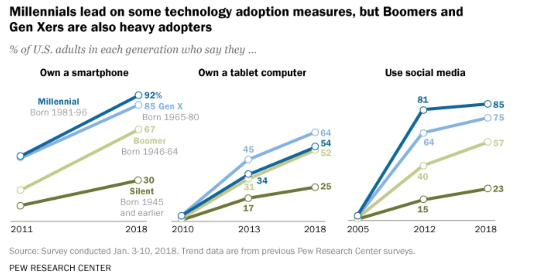 Adaption of Technology & Social Media by Age Groups