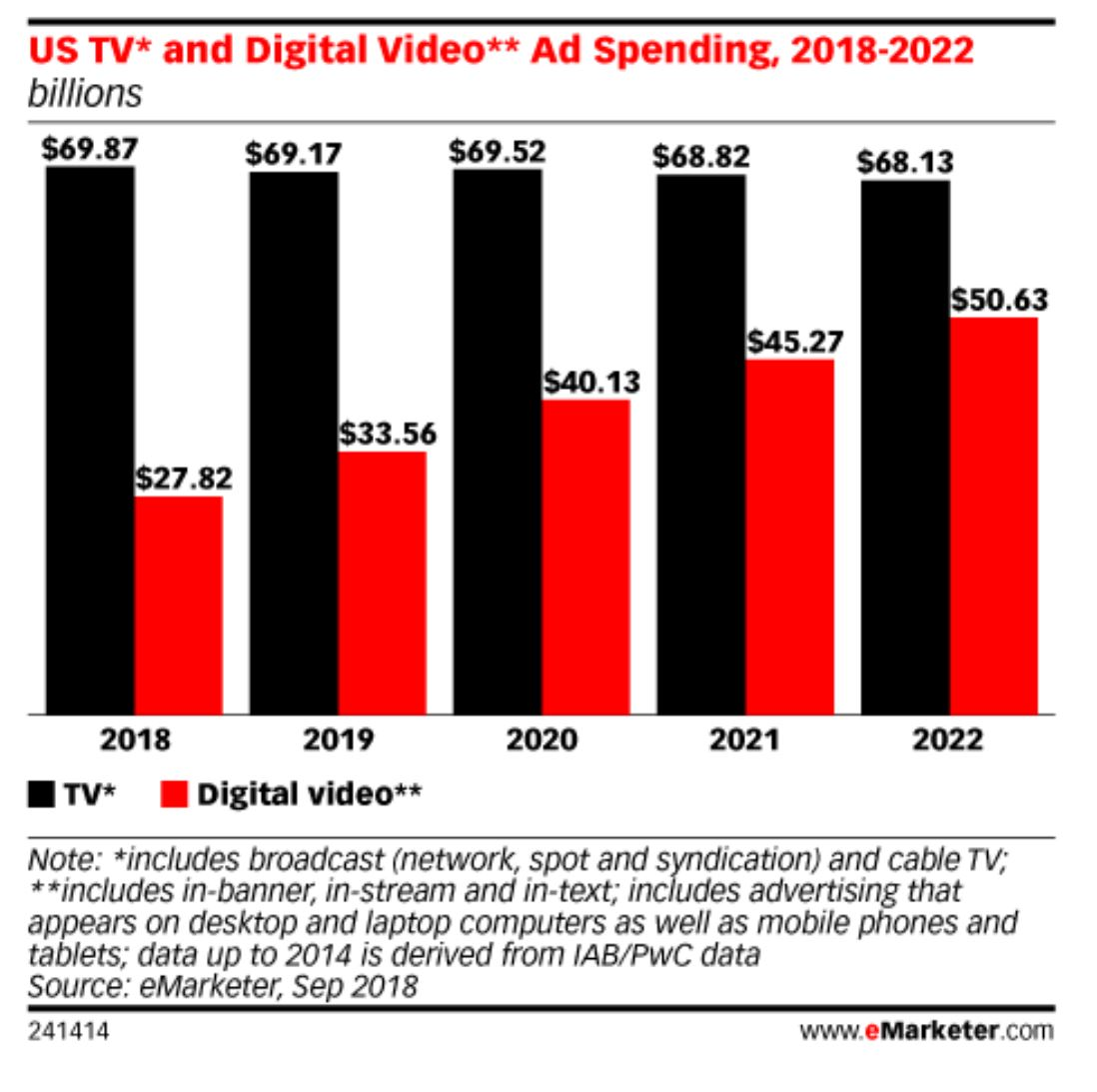 Video Ad Spend Forecast