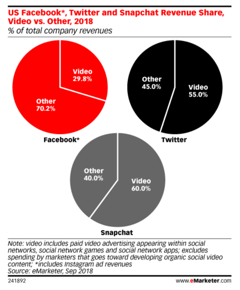 Social Media Video Ad Revenue