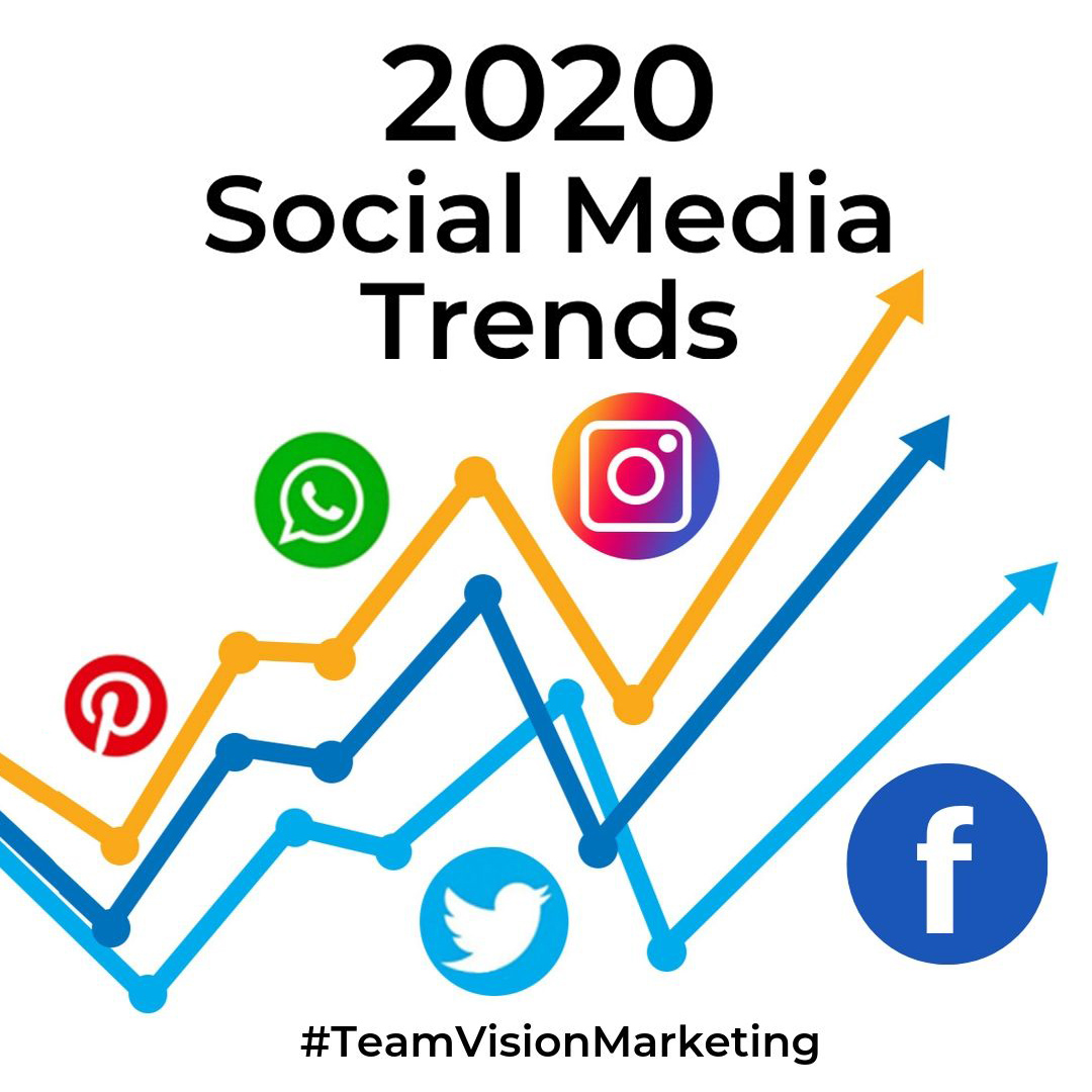 2020 Social Media Marketing Trends